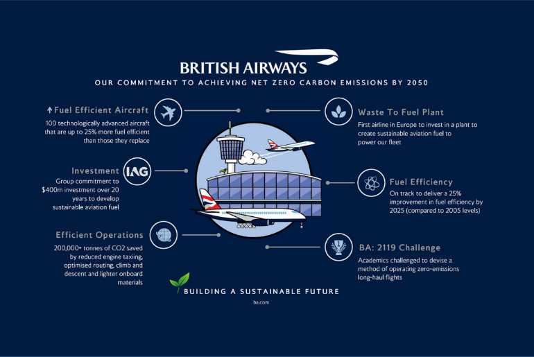 BA Plan to offset carbon emissions